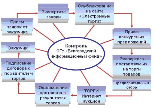 """Рис. 1. Схема работы системы  """"Электронные торги """"Правила системы  """"Электронные торги """" ."""